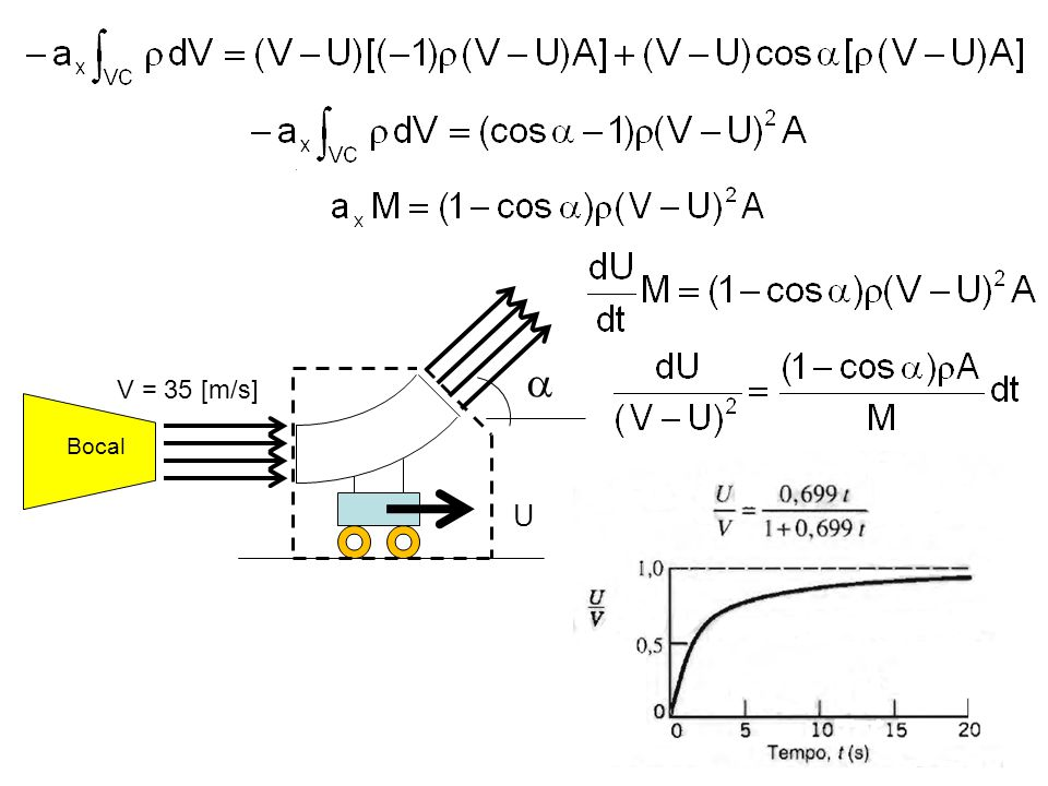a V = 35 [m/s] Bocal U